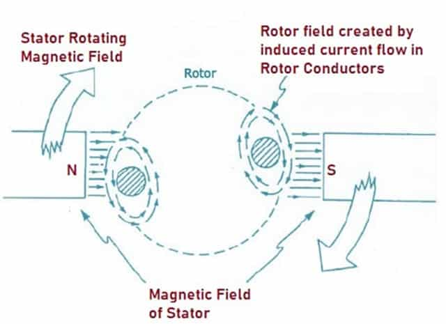 Working of Induction Motor (Asynchronous Motor)
