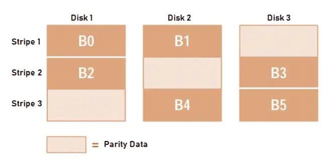 Block-Interleaved Distributed-Parity
