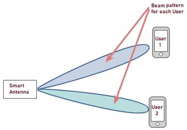 Beam Formation of Phased Array Antenna (Smart Antenna)