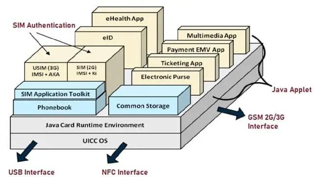 Embedded SIM Architecture