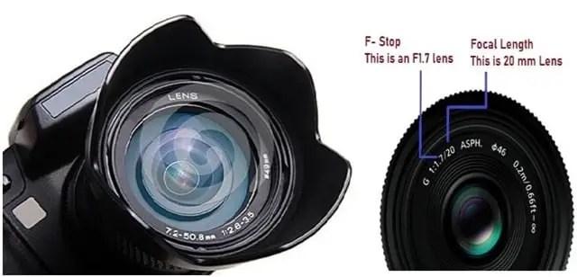 Lenses in Camera