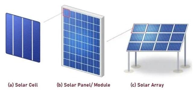 Solar Cell, Panel, Array