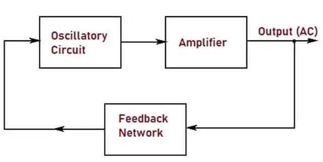 Block Diagram of Oscillator
