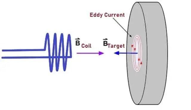 Eddy Current (1)