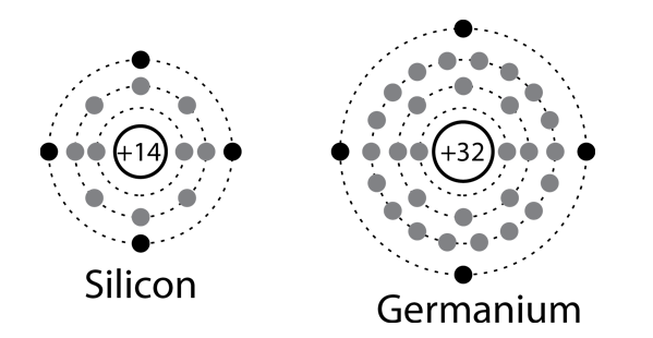 Electron Configurations Of Silicon And Germanium Atoms