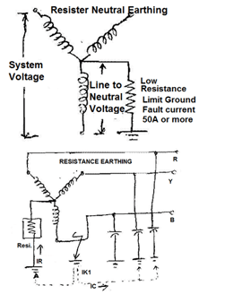 Types of Neutral Earthing in Power Distribution | Electrical Notes & Articles