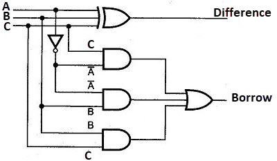 full-subtractor-logic-diagram