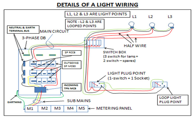 house wiring – electrical wave
