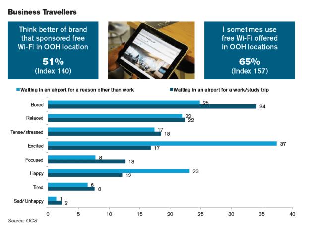 從OCS看家外消費者趨勢(上)   博仕達 家外媒體數位大道