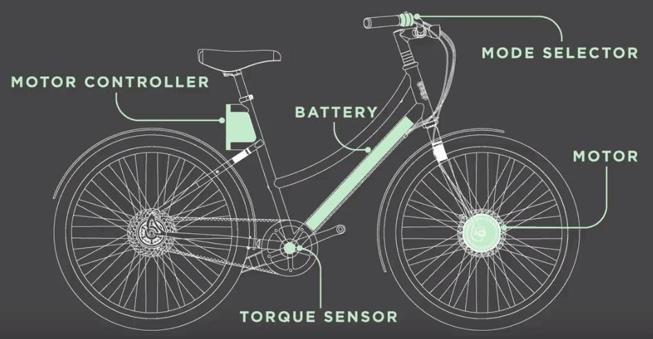 Cortland e-bike Review infographic