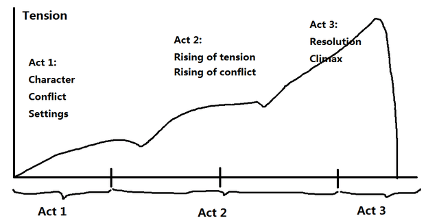 The three act plot structure