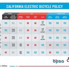 ca e bike infographic [ 1400 x 1019 Pixel ]