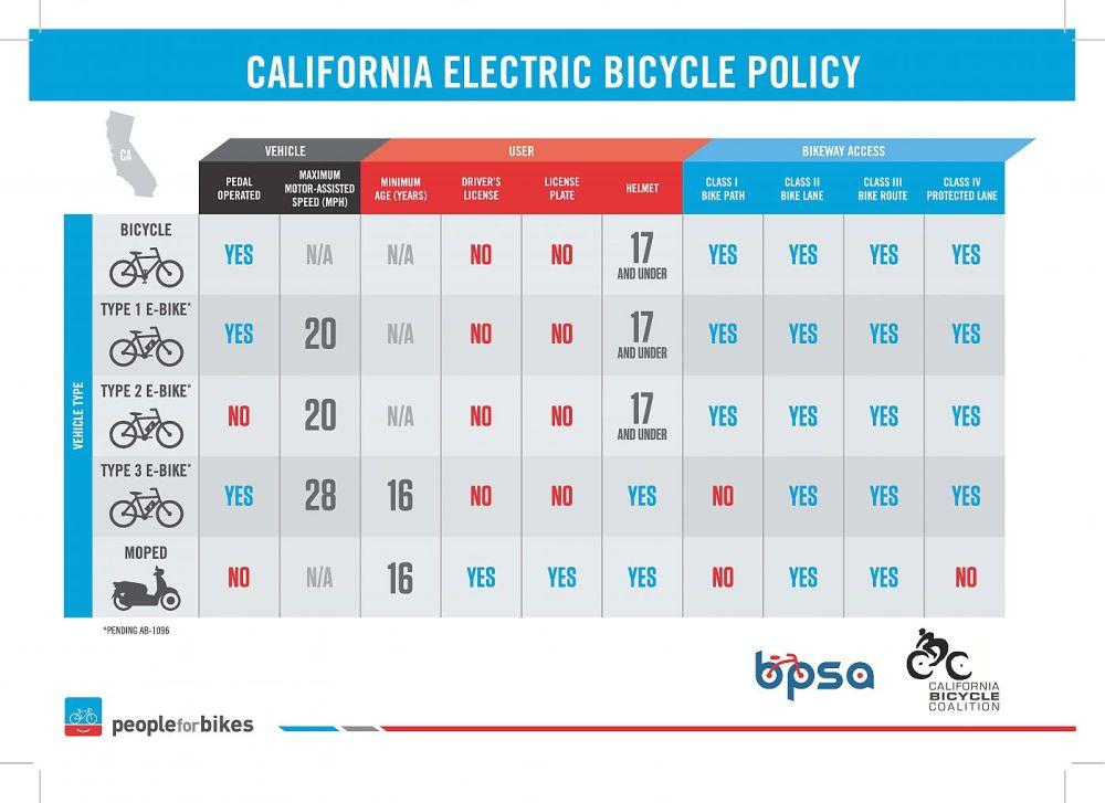 medium resolution of ca e bike infographic