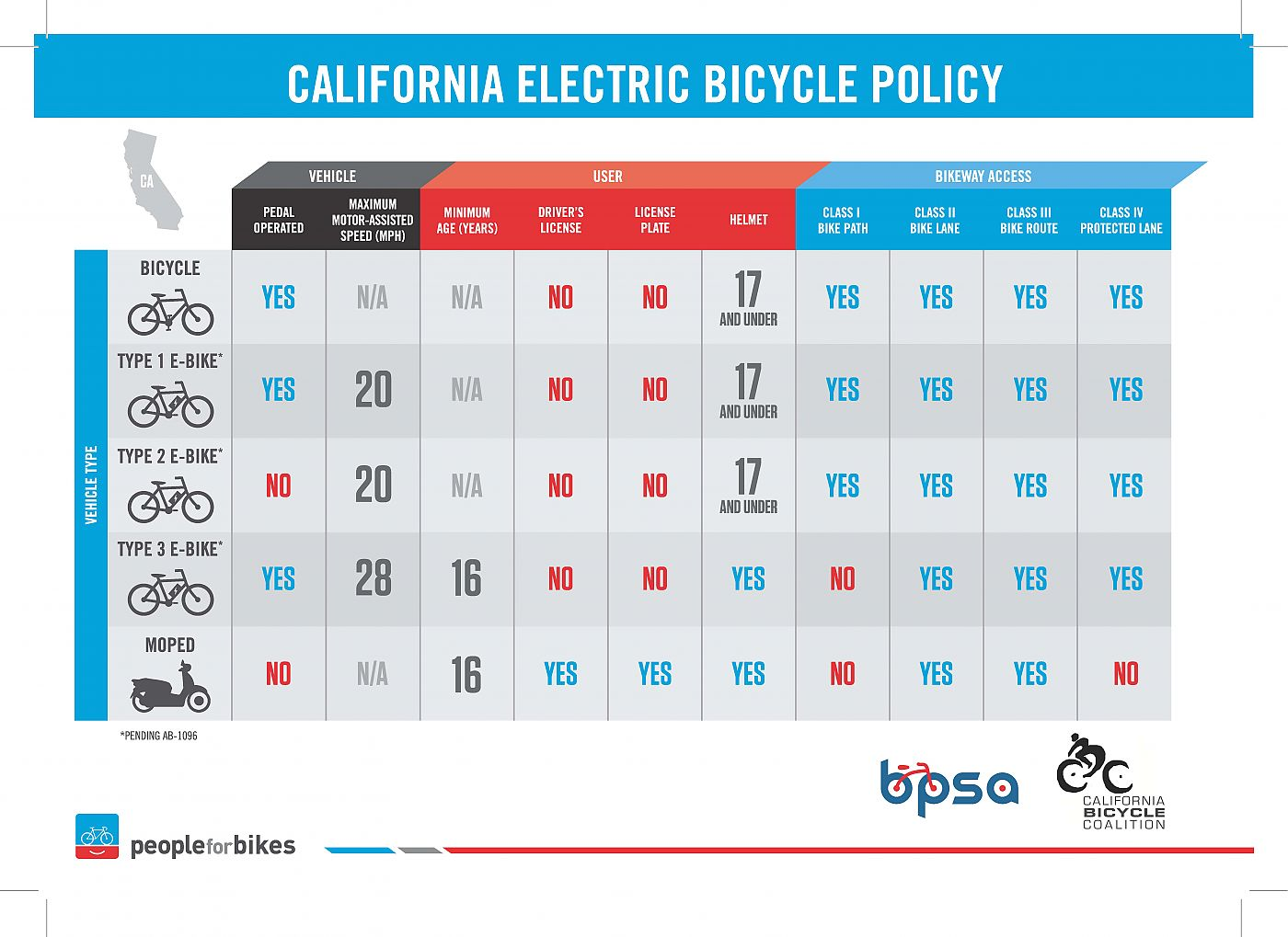 hight resolution of ca e bike infographic