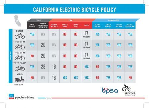 small resolution of ca e bike infographic