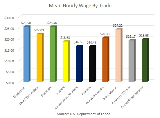 Master Electrician Salary >> Electrician Apprentice Wages And Salary In 2014