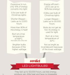 led bulbs vs incandescent filament lighting [ 1920 x 3373 Pixel ]