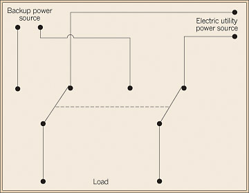 how to wire a generator transfer switch diagram wiring position 3 way pilot light collection power panel interlock kitsstop on throw the lever into