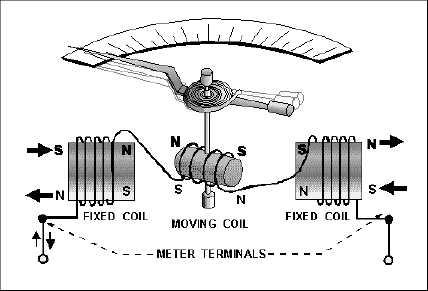 Williams Heater Thermocouple Circuit Diagram, Williams