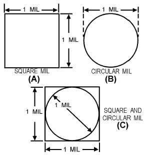 Figure 1-2.A comparison of circular and square mils