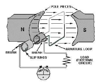 Figure 1-2.The elementary generator