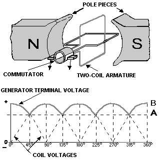 Dc Motor Or Direct Current Direct Current Animation Wiring