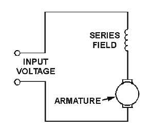 Figure 2-3.Series-wound dc motor