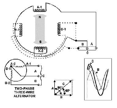 figure 37connections of a twophase threewire alternator
