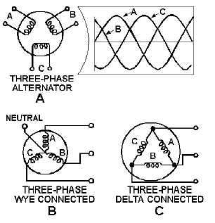 Three-Phase Connections