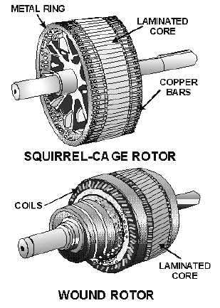 Figure 4-9.Types of ac induction motor rotors