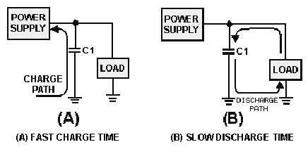 Capacitor Charging And Discharging Formula