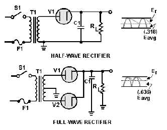 Figure 3-22.Half-wave/full-wave rectifiers (with capacitor