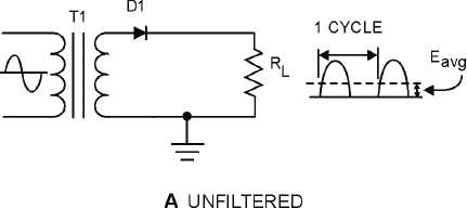 Figure 4-16B.Half-wave rectifier with and without