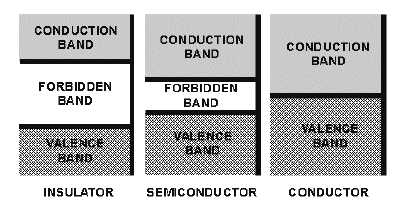 energy band diagram of insulator pressure transducer wiring covalent bonding 14179 22