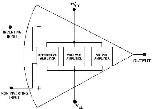 Figure 3-11.Block diagram of an operational amplifier
