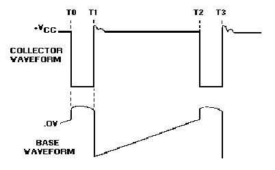 Figure 3-34.Blocking oscillator idealized waveforms