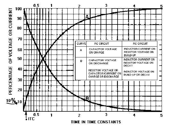 Figure 3-39.Universal Time Constant Chart
