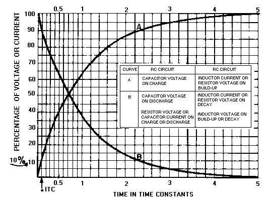 Short Time-Constant Integrator
