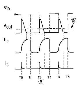 Figure 4-43B.Positive-diode counter and waveform