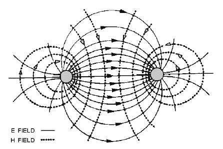 ELECTROMAGNETIC FIELDS ABOUT A TRANSMISSION LINE