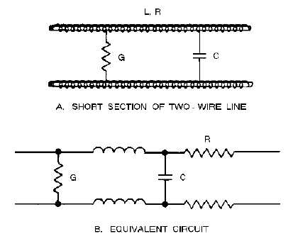 CHARACTERISTIC IMPEDANCE OF A TRANSMISSION LINE