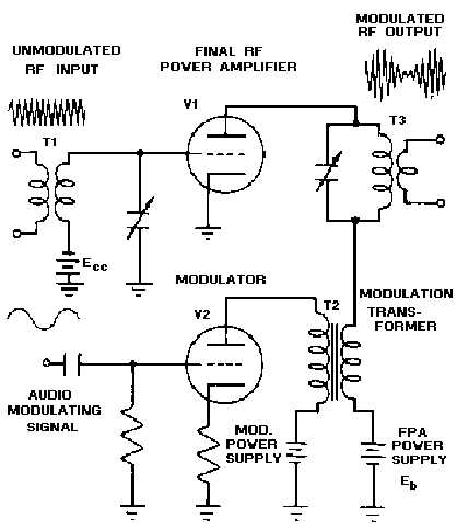 Plate Circuit