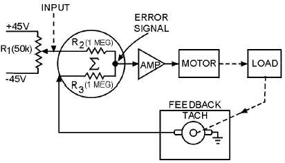 Figure 2-7.Block diagram of a velocity servo