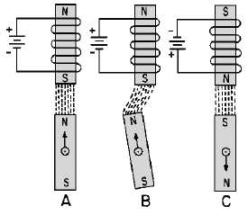 Figure 1-8.Operation of an electromagnet with a bar-magnet