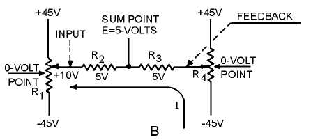 Figure 2-4B.Development of the error signal