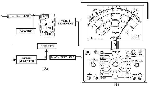 Analog Multimeter Block Diagram