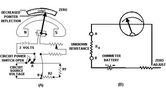 Figure 3-13.Measuring circuit resistance with an ohmmeter.