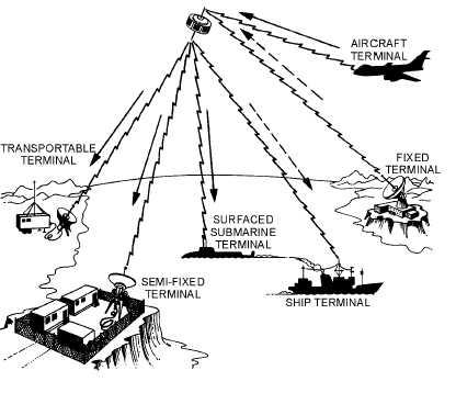 DESCRIPTION OF COMMUNICATIONS SATELLITE SYSTEM