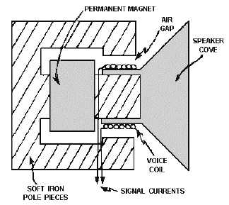 AUDIO REPRODUCTION DEVICES