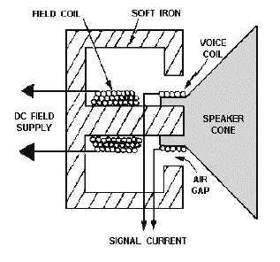 Figure 2-31.Electromagnetic speaker